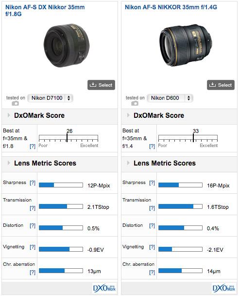 Nikon35mmdxDXOrate